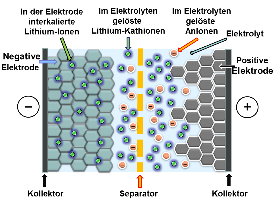 Quelle: https://upload.wikimedia.org/wikipedia/commons/b/bb/Lithium-Ionen-Kondensator-Schnittbild.png